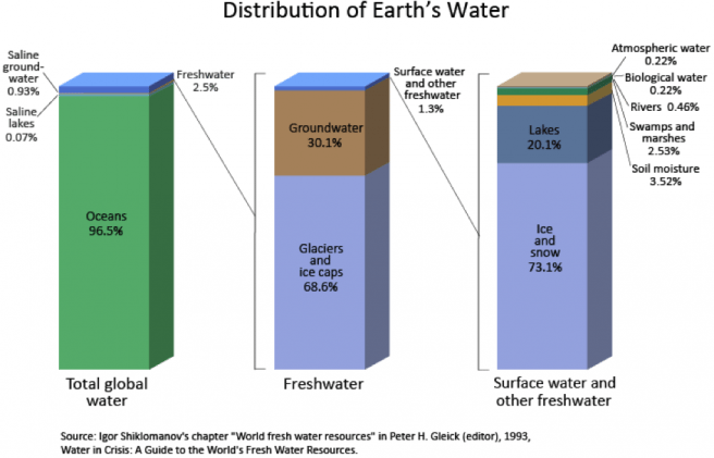 charts_water_distribution